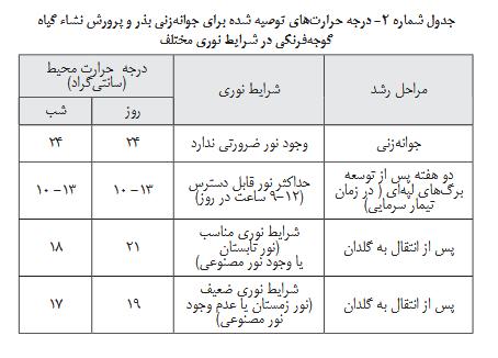 گوجه فرنگی در گلخانه گوجه فرنگی گلخانه ای – کاشت ، داشت ، برداشت ، صادرات گوجه فرنگی گلخانه ای – کاشت ، داشت ، برداشت ، صادرات Screenshot 2018 1 8 nashrieh fani No2 88 9 22 indd                     pdf3